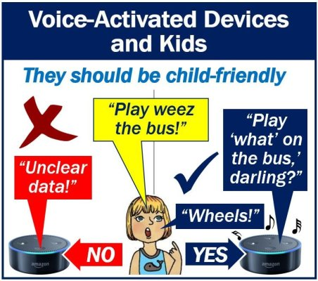 Voice-Activated Devices and Kids