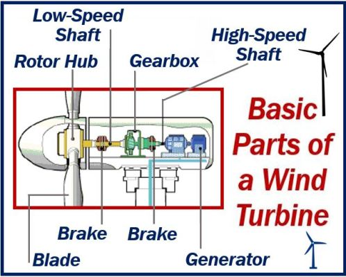 Basic Parts of a Wind Turbine