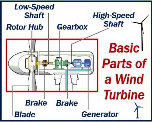 Basic Parts of a Wind Turbine