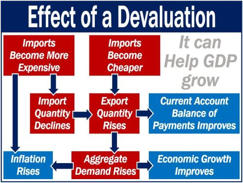 Effect of a Devaluation