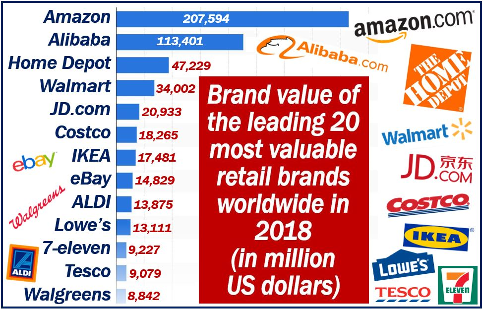 Most valuable retail brands