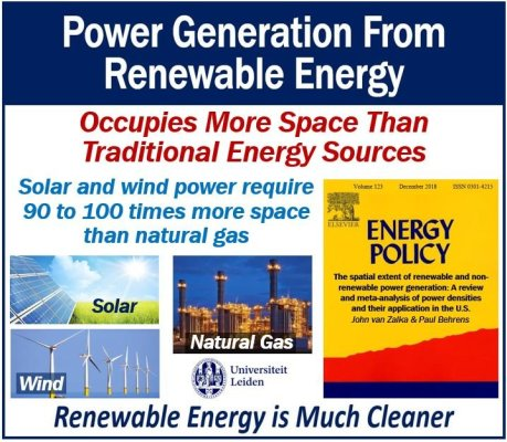 Renewable energy occupies more space