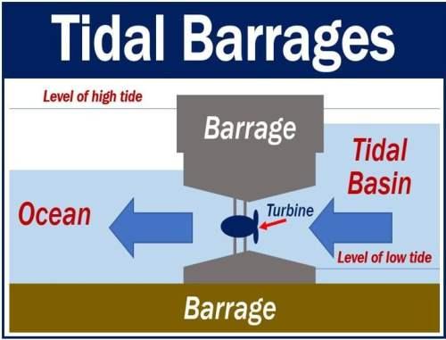 Tidal Power - Tidal Barrages