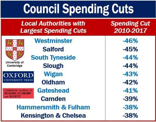 Council Spending Cuts UK
