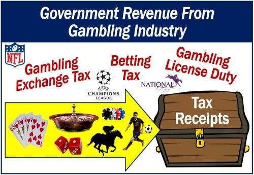 Government Revenue from Gambling Industry