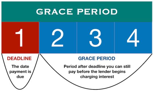 Grace_Period