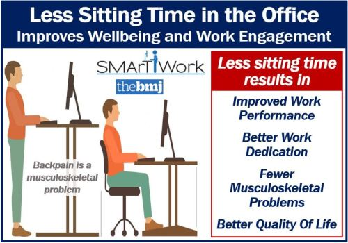 Less Sitting time in the office