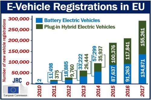 E-vehicle registrations in the EU