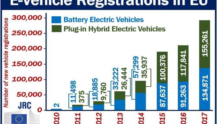 E-vehicle registrations in the EU