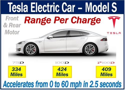 Electric Vehicle - Tesla Model S range