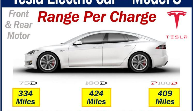 Electric Vehicle – Tesla Model S range