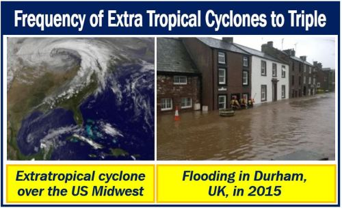 Extra tropical cyclone frequency to triple