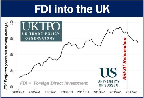 FDI into the UK image