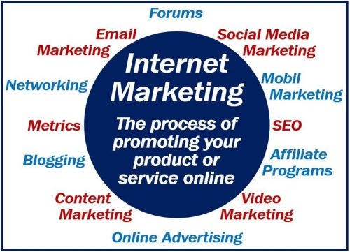 Internet Marketing - definition and examples