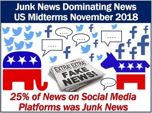 Junk News US midterms social media