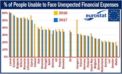 Percentage of Europeans unable to face unexpected financial expenses