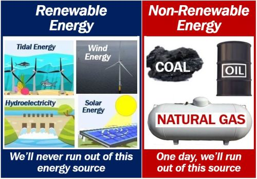 Renewable energy and non-renewable energy sources