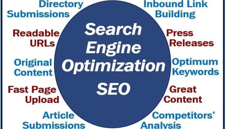 SEO – Search Engine Optimization