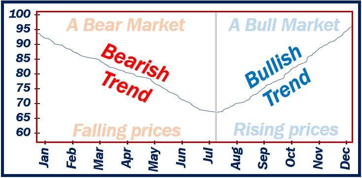 Trend in markets