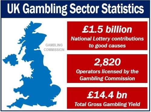 Gambling Tax Article - Gambling Commissions Statistics