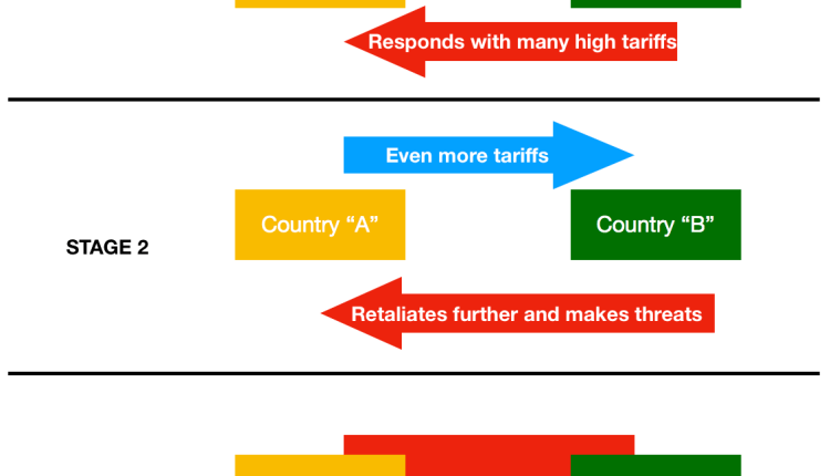 Stages of a trade war
