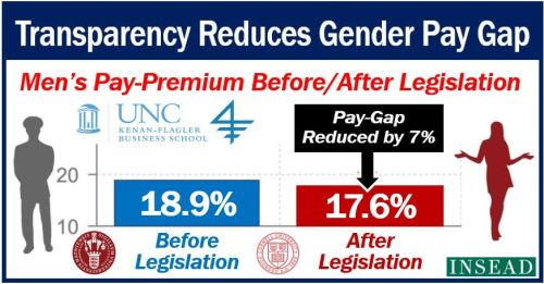 Transparency reduces gender pay gap