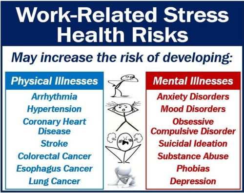 Work-Related Stress - health risks