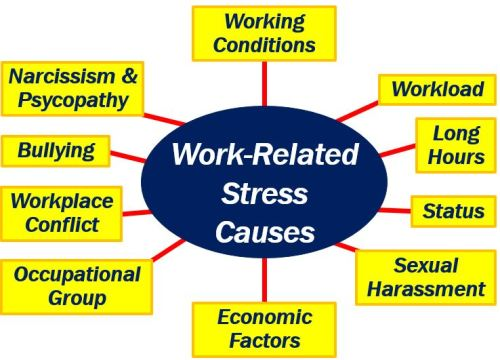 Work-related stress - causes