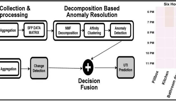 AI detect UTI in dementia patients
