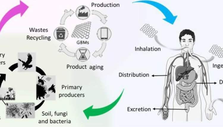 Graphene Flagship image showing graphene life cycle