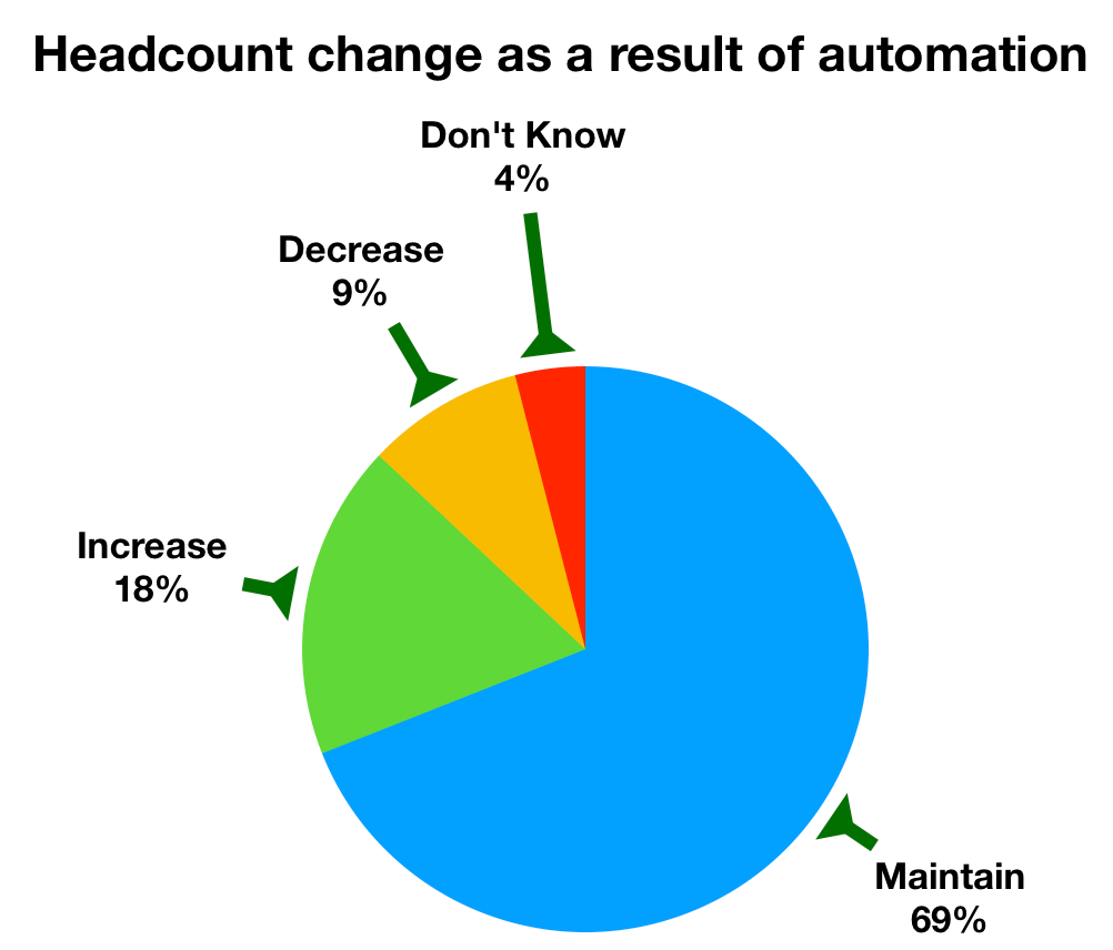 Headcount_change_automation