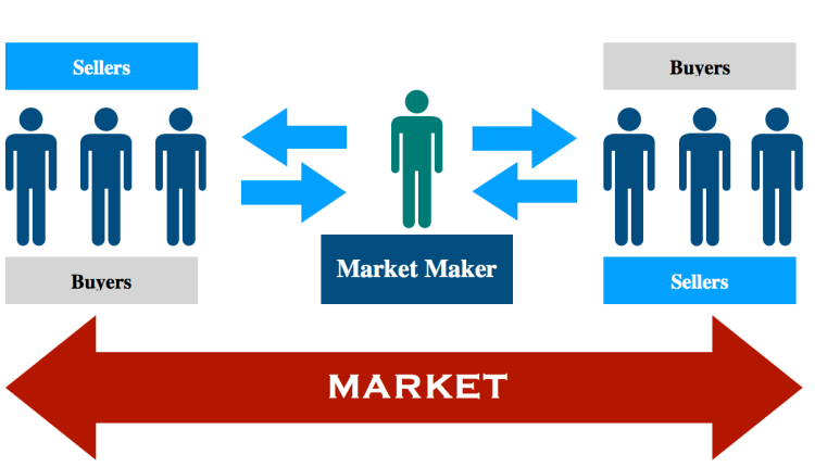 Market_Maker