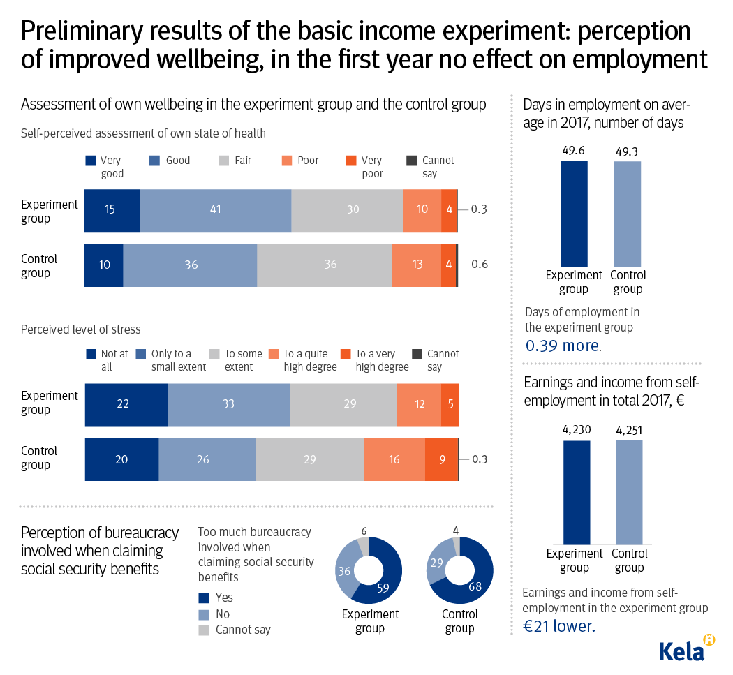 Finland_Basic_Income_Scheme_Results