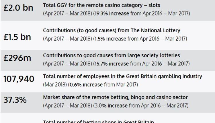 Gambling industry financial information