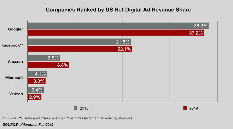 US_Digital_Ad_Share