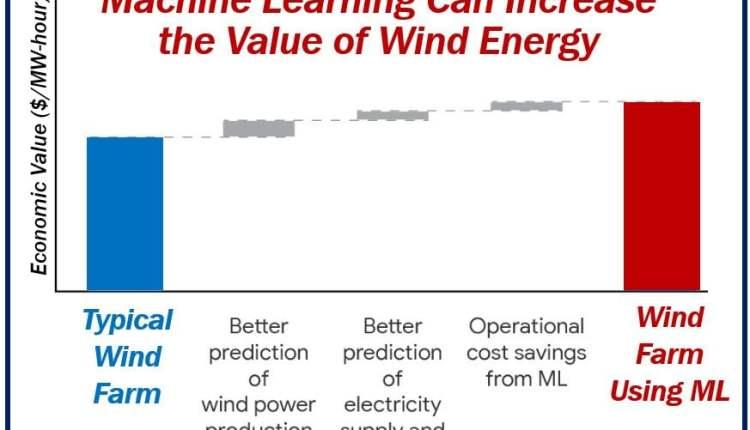 DeepMind machine learning wind energy – image 1