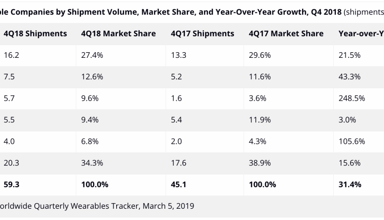 Wearables_Market_Share_by_Company_q42018