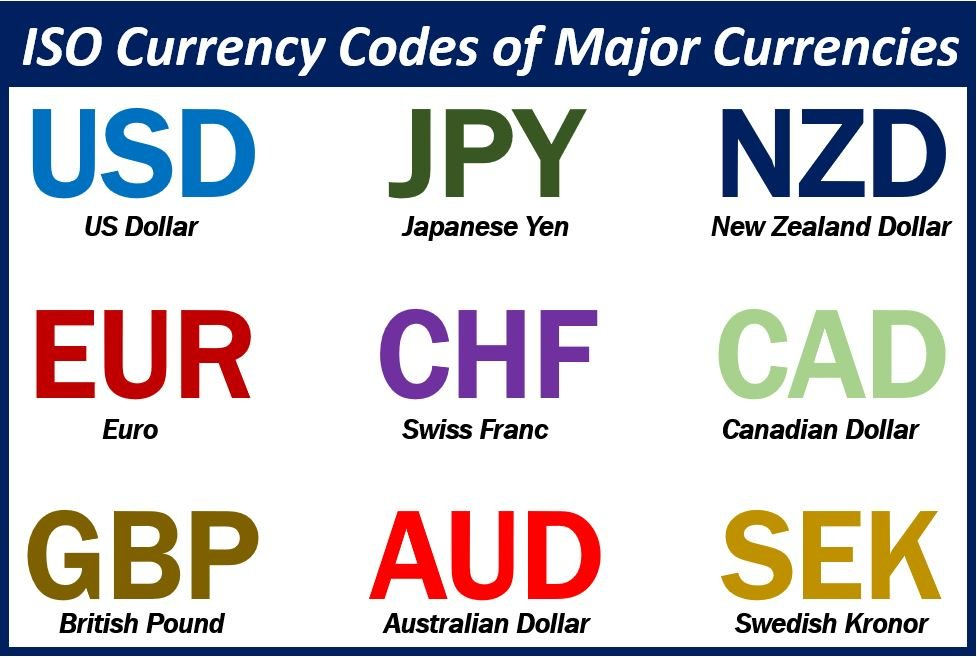 ISO Currency Codes