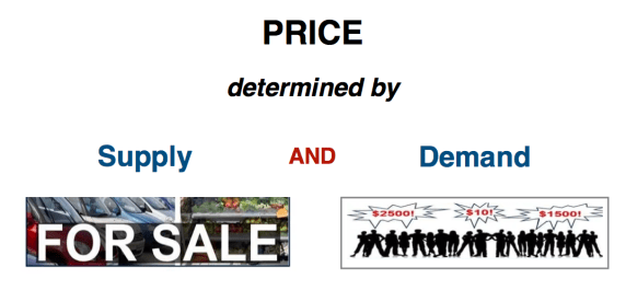 Price_Determined_by_Supply_Demand