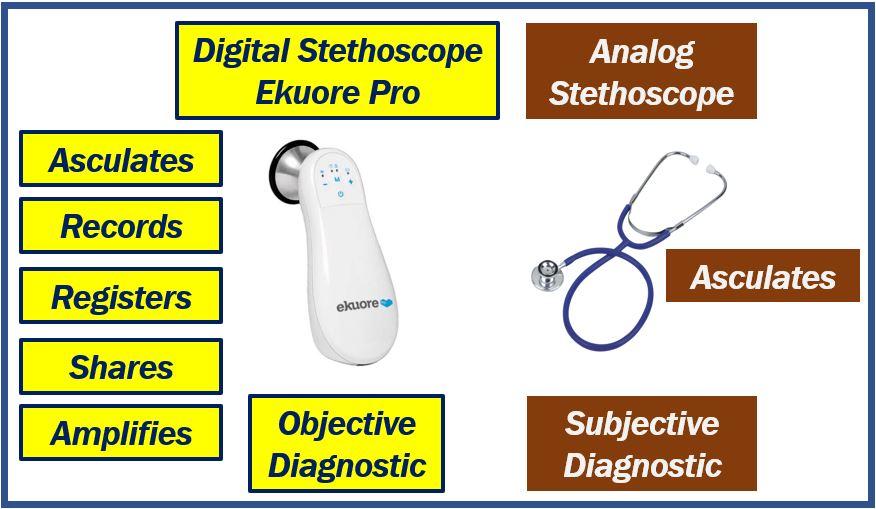 Digital stethoscope article image 55455444