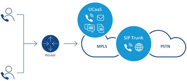 SIP telephone systems