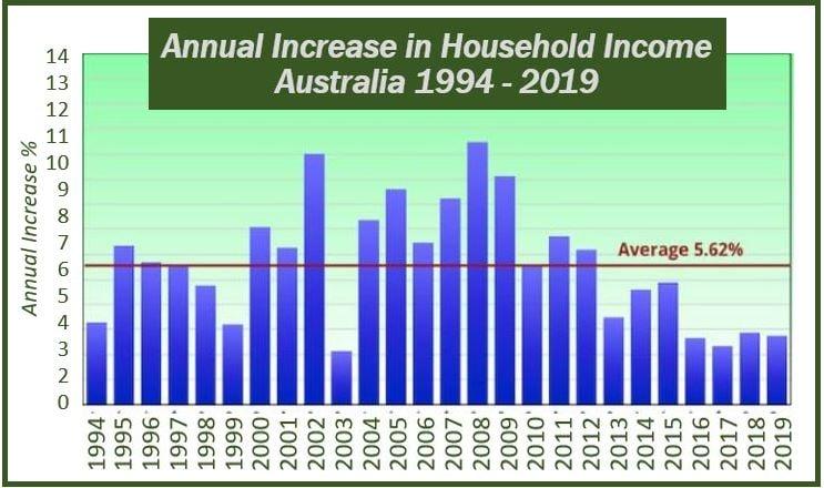 Australians image statistics 4444