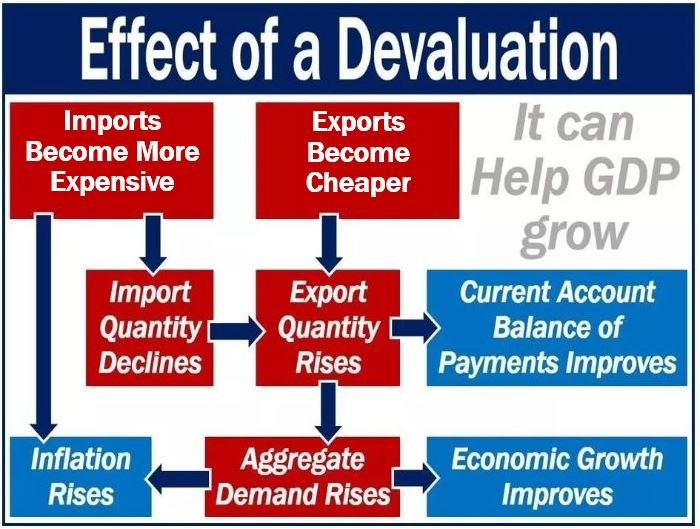 Effect of a devaluation image 99898444