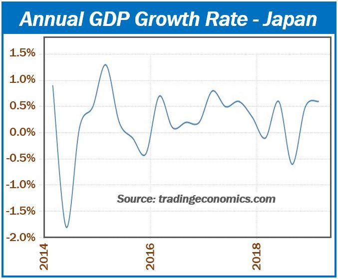 Japan GDP growth statistics