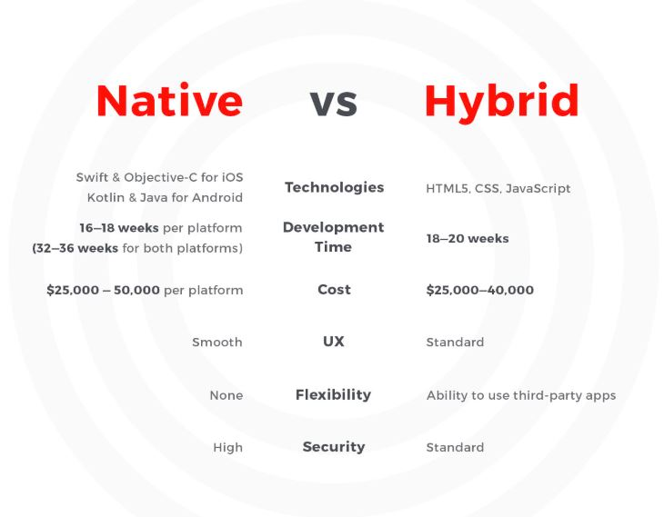 Native vs Hybrid App image 003422xx