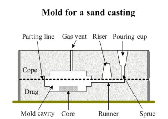Sand Metal Casting