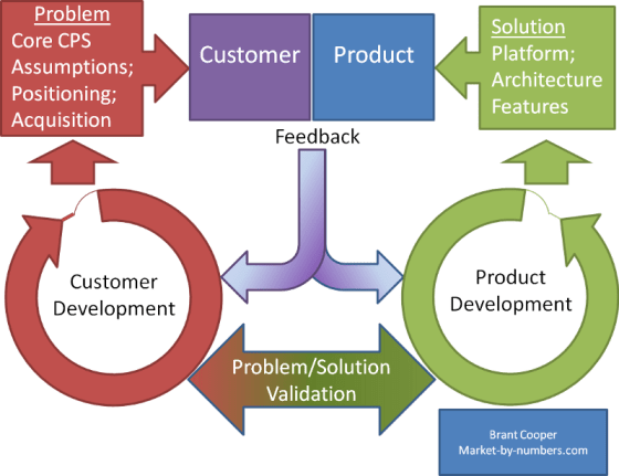 Figure 2. Ries' Lean Startup: Customer and product development interrelatedness
