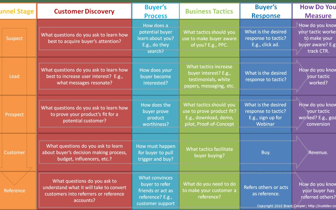 Customer Development Funnel Image v.4