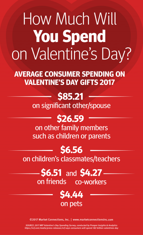 Valentines Day Spending What The Research Shows
