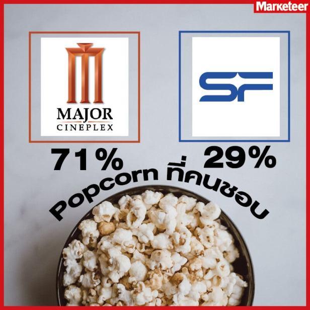Popcorn ที่คนชอบ